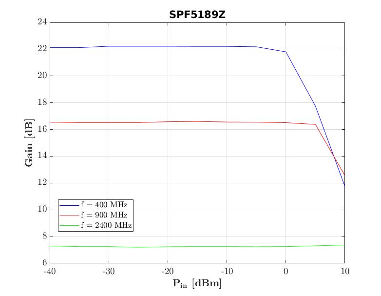 spf5189z_GainVsPower